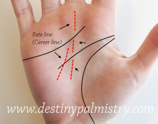 career line on the palm