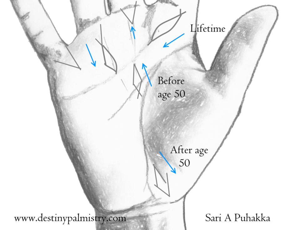 fish sign, fish mark, fish meaning palmistry