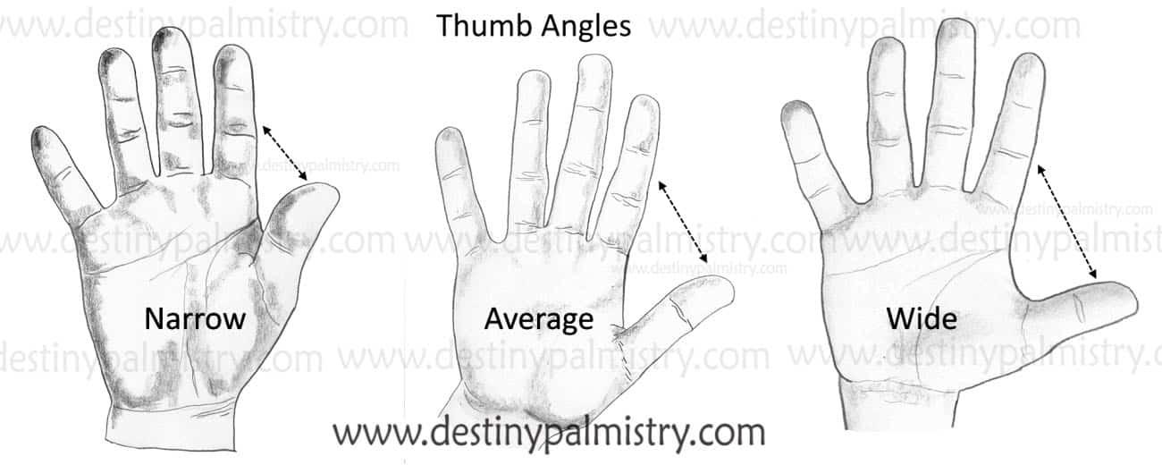 thumb angle